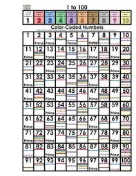 Multiples Of Numbers Chart Multiples Factors Multiplication 1 To 100 101 To 200 Math