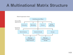 Organizational Chart Of Multinational Company Entry Strategies And Organizational Structures Ppt Video