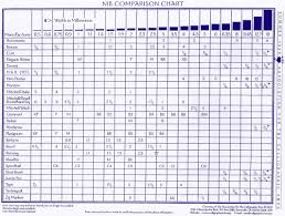 Broad Edge Nib Comparison Chart