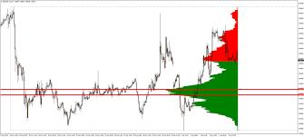 Forex Market Live Chart Forex Market Profile Trading Marketdelta The Leader In