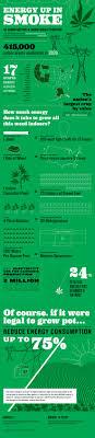 Carbon Footprint and Marijuana Infographic #Ganja #Gals