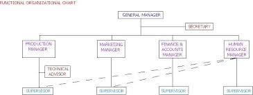 Types Of Organizational Charts Skoolers Com Csec Cxc