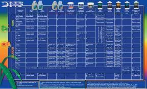 Dutch Nutrients Feeding Chart 76 Organized Dutch Pro Nutrients Feed Chart