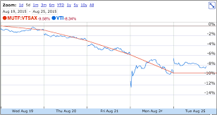 Vtsax Chart Etf Vs Mutual Fund Difference And Comparison Diffen