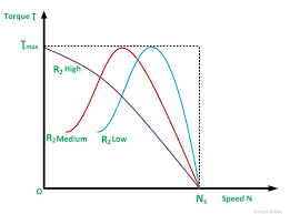 torque sd characteristic of an induction motor