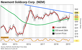 Chart Of The Week Newmont Goldcorp Corp Nem Curzio
