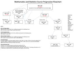 Find Your Placement Math Placement