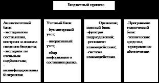 Дипломная работа Процесс бюджетирования в организации  Все четыре компонента бюджетного процесса тесно связаны между собой и составляют инфраструктуру системы бюджетирования на предприятии рис 1 17 c 11