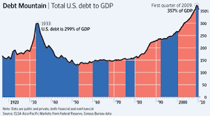 Party Context Of That Staggering Debt Chart Wordyard
