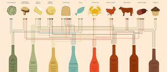 This May Be The Most Helpful Wine Pairing Chart Weve Ever
