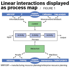 Interaction Of Processes Flow Chart Standards Outlook Not A Game