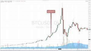 1 Simple Bitcoin Price History Chart Since 2009