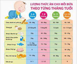 Thực đơn ăn dặm truyền thống cho bé 5 tháng gồm những gì?