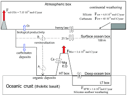 geochemical model including oxygen carbon cycle and major cations Sulfur Diagram at Oxygen Box Diagram