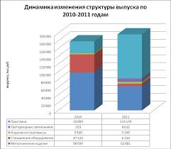 Отчет по практике Рисунок 1 1 Динамика изменения структуры выпуска по 2010 2011 годам