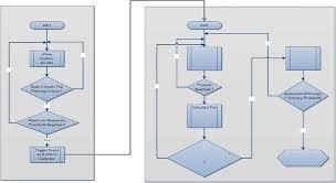 Dns Ampliication Prototype Flowchart Download Scientific
