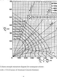 Design Chart For Rectangular Column Design Of Reinforced Concrete Columns Type Of Columns
