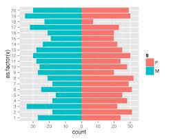 Horizontal Bar Chart R Ggplot2 R Simpler Population Pyramid In Ggplot2 Stack Overflow