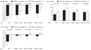 Long Term Efficacy Of Recombinant Human Growth Hormone