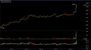 Btc has been rising since the end of last year. Market Update Bitcoin Price Hits New All Time High Over 20k Market Updates Bitcoin News
