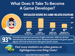 What Does It Take To Become A Game Developer Big Fish Blog