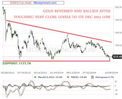 Mcx Crude Oil Chart Commodity Gold Spot Mcx Gold And Crude Oil Chart Tips