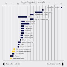 Dissimilar Metals Chart Avoiding Building Structure Galvanic Corrosion