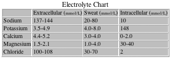 Energy And Electrolyte Drink Comparison
