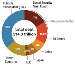 Who Owns Us Debt Pie Chart 2017 Usa Said To Philippines Leave Panatag Shoal To China Navy