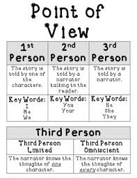 Authors Perspective Point Of View Lessons Tes Teach