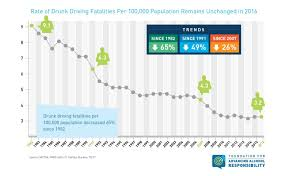 - Trend Term Long Decline Drunk Fatalities To org Driving In Show Responsibility Continues