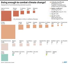 Carbon Neutral Design Uk Advisers Set To Recommend 2050 Carbon Neutral Deadline