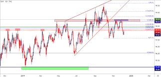 Us Dollar After Nfp Gbp Usd Usd Cad Testing Key Chart Levels