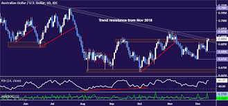 Aud Usd Technical Analysis 12 Month Aussie Downtrend Over