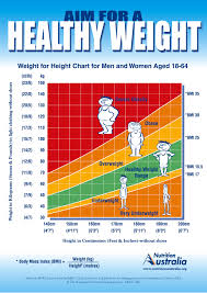 Healthy Weight Range Chart Weight Range Chart Height And Weight Chart For Men Bmi Chart