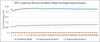 Loan Comparison Chart Npl Comparison Chart Between Simulation Model And