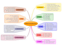 Pmbok Knowledge Areas Mindmanager Mind Map Template