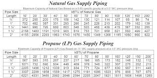 Natural Gas Sizing Chart Propane Pipe Globalwebinars Co