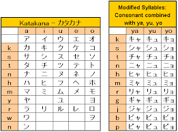 Katakana Alphabet Complete With Memory Games And More