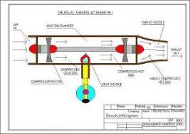 similiar jet diagram keywords jet engine work besides turbojet jet engine diagram on turbo jet