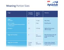 Weaning Portion Sizes For Baby Download Our Handy Guide