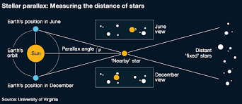 Stellar Parallax Measuring The Distance Of The Stars