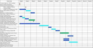 Free Excel Gantt Chart Template 2016 25 Microsoft Excel Gantt Chart Template Design Template Ideas