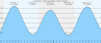 Southport Cape Fear River Nc Tides Marineweather Net