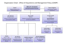 Ppt Organization Chart Office Of Acquisitions And