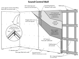 sound insulation for walls. Soundproofing Resilient Channel Sound Insulation For Walls N