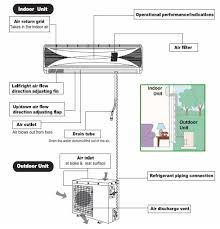 outside ac unit diagram we re going to review mini split air Wiring Diagram For Split Ac Unit outside ac unit diagram we re going to review mini split air conditioning units ideas for the house pinterest minis and tech wiring diagram split unit air conditioner