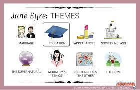jane eyre theme of education