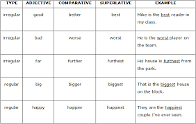 Superlatives Chart Comparatives Superlatives English With Nab