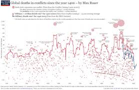 600 Years Of War And Peace In One Amazing Chart Vox